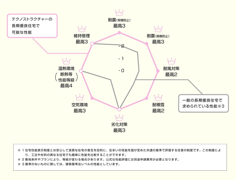 テクノストラクチャーグラフ